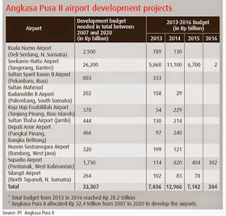 AP2 Airport Development Plans