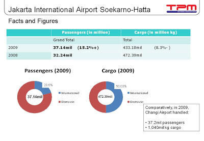 Airport Advertising at Jakarta Airport (Soekarno-Hatta) Indonesia Updated Statistics 2010