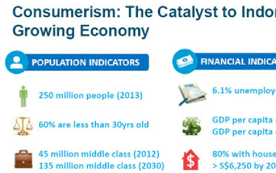 Consumerism - The Catalyst to Indonesia Growing Economy IE Singapore Report 2012