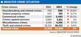 Crime rates in singapore statistics