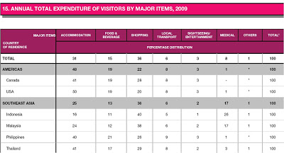 Expenditure of Singapore Visitor Arrivals 2010 Nov