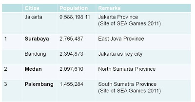 Population of Top Indonesia Cities