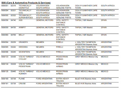 Shortlisted names for Category B08 (Cars & Automotive Products and Services)