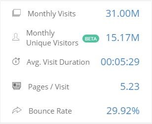 TPM Traveloka Blog - reach at a glance