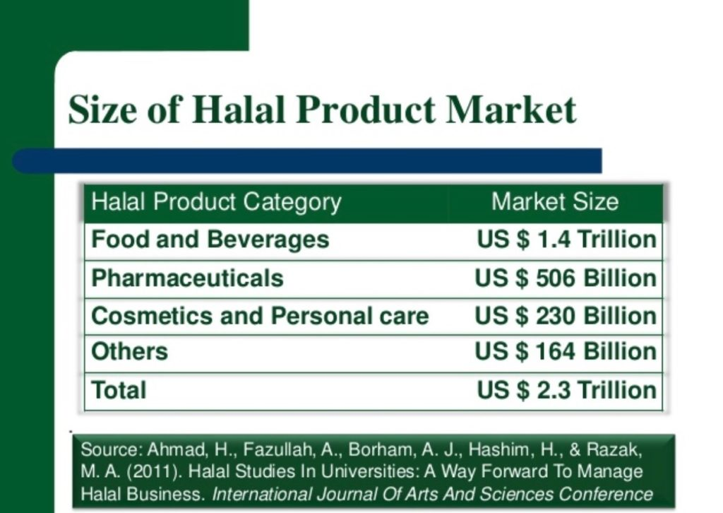 TPM - Halal Marketing Blog 04