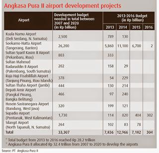 AP2 Airport Development Plans