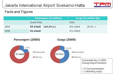 Airport Advertising at Jakarta Airport (Soekarno-Hatta) Indonesia Updated Statistics 2010