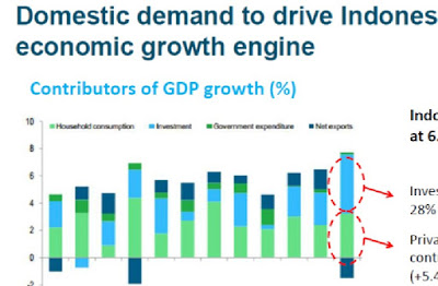 Domestic Demand to drive Indonesia Growth Engine IE Singapore Report 2012