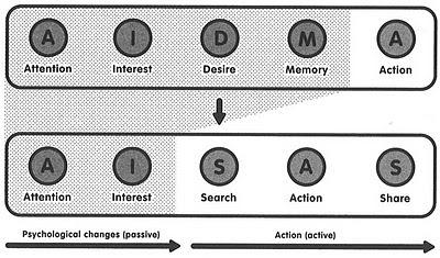 The Dentsu Way pg79 The AIDMA and AISAS models