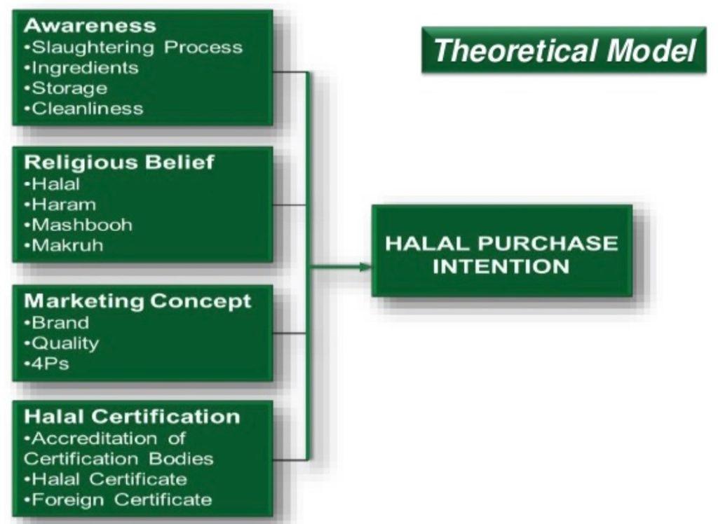 TPM - Halal Marketing Blog 05