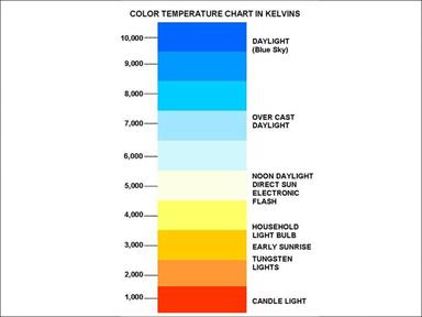 Color Temperature Chart in Kelvins