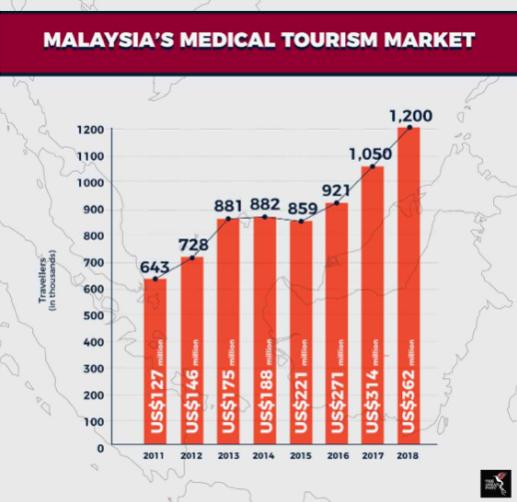 Malaysia's Health Tourism Market Statistics 2011-2018 (Source: Malaysia Healthcare Tourism Council)