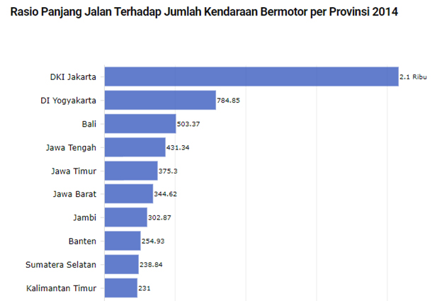 Statistics of Motorists in each Province in Indonesia 2014